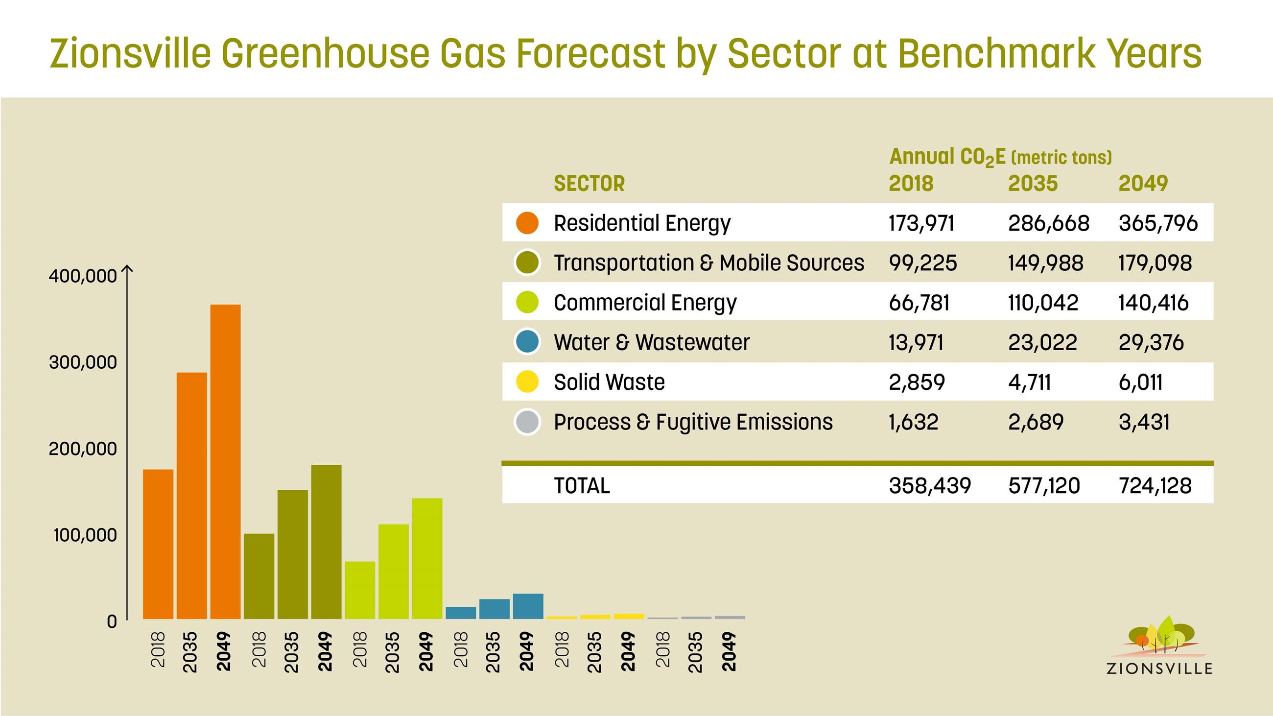 Greenhouse Gas  Forecast by Sector